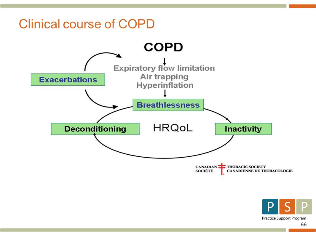 66 Clinical course of COPD