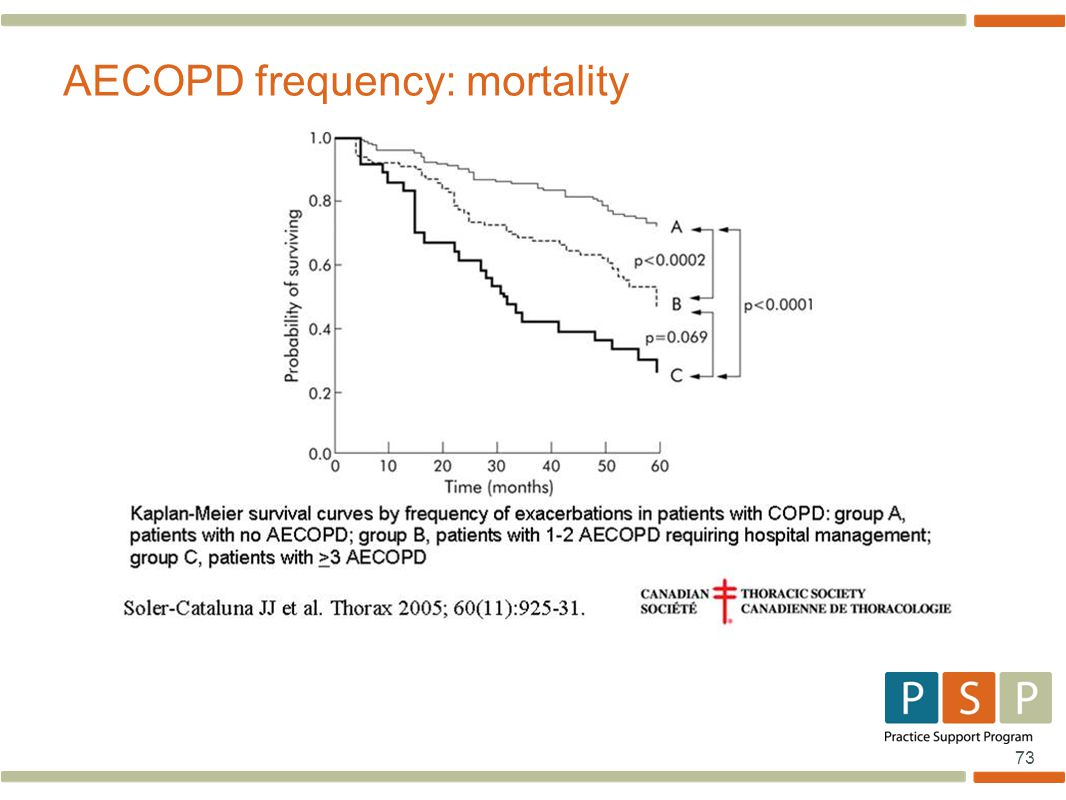 73 AECOPD frequency: mortality
