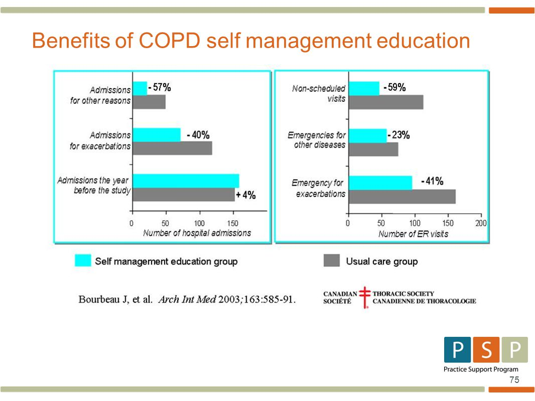 75 Benefits of COPD self management education
