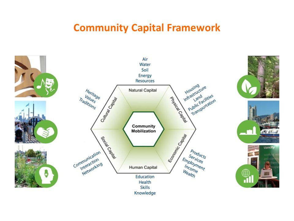 Community Capital Framework