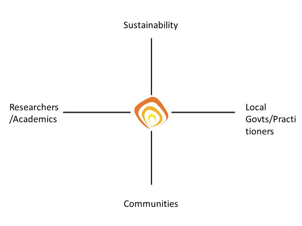 Researchers /Academics Local Govts/Practi tioners Sustainability Communities