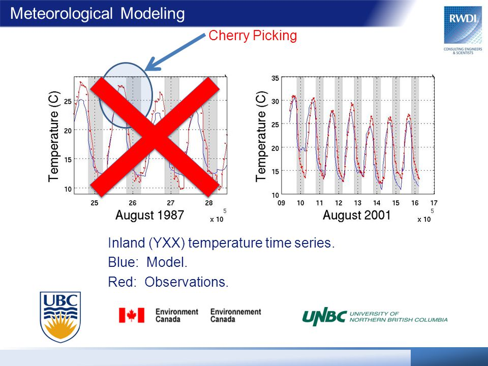 Meteorological Modeling Inland (YXX) temperature time series. Blue: Model. Red: Observations. Cherry Picking