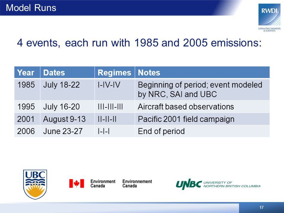 Model Runs YearDatesRegimesNotes 1985July 18-22I-IV-IVBeginning of period; event modeled by NRC, SAI and UBC 1995July 16-20III-III-IIIAircraft based observations 2001August 9-13II-II-IIPacific 2001 field campaign 2006June 23-27I-I-IEnd of period 17 4 events, each run with 1985 and 2005 emissions: