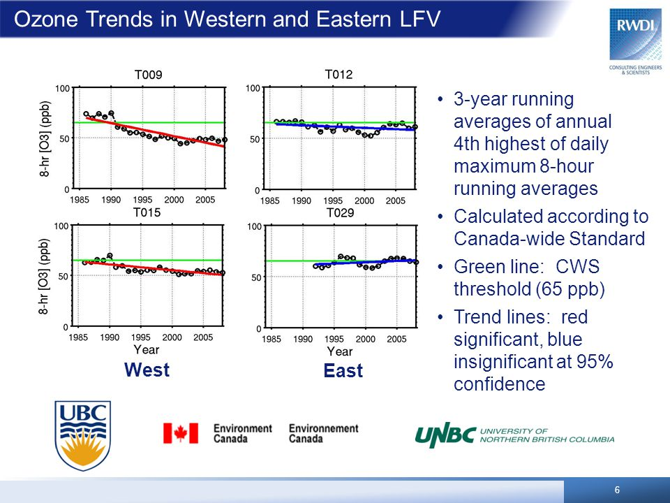 Ozone Trends in Western and Eastern LFV 3-year running averages of annual 4th highest of daily maximum 8-hour running averages Calculated according to