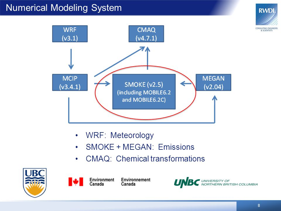 Numerical Modeling System WRF: Meteorology SMOKE + MEGAN: Emissions CMAQ: Chemical transformations 8