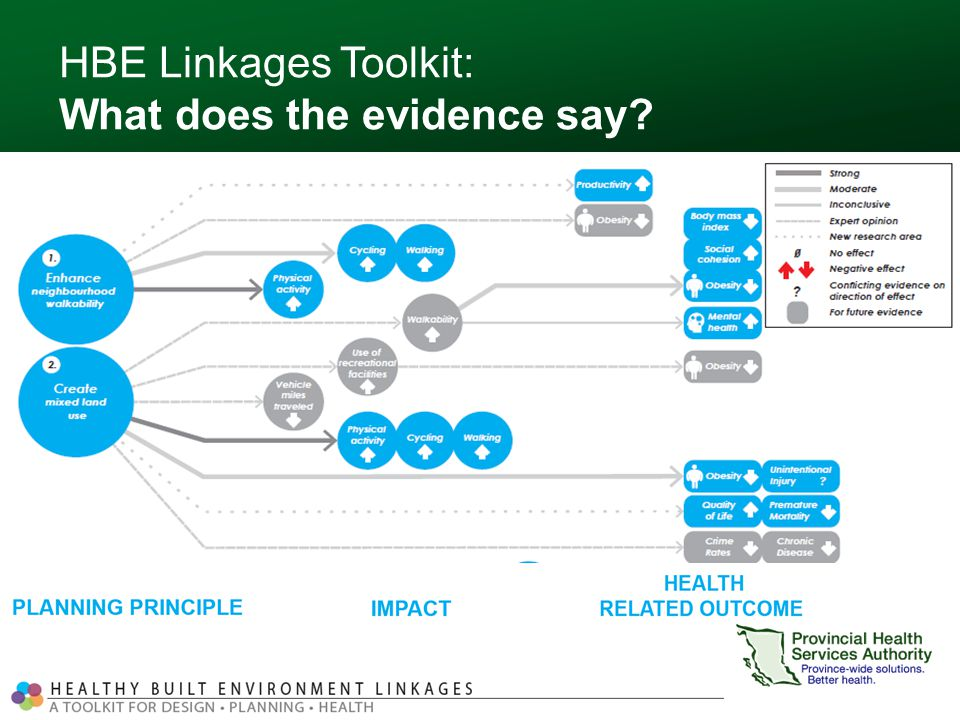 HBE Linkages Toolkit: What does the evidence say Strong evidence