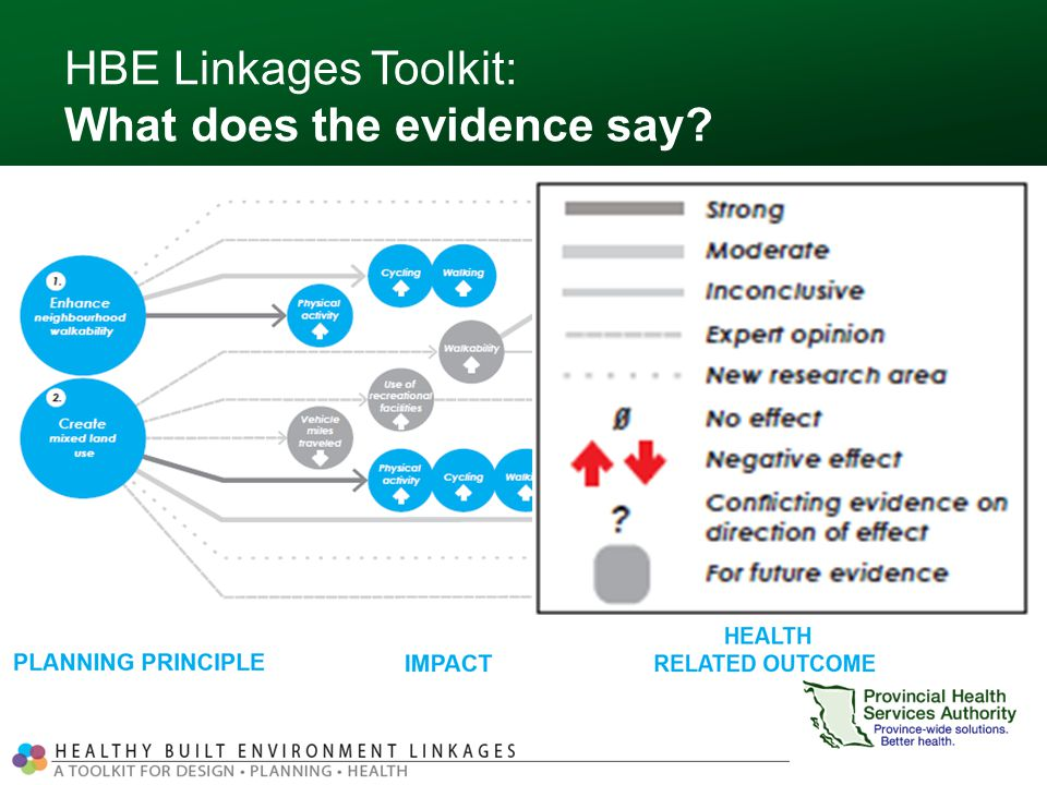 HBE Linkages Toolkit: What does the evidence say? Strong evidence New research area