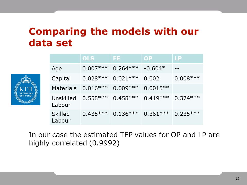 15 Comparing the models with our data set OLSFEOPLP Age0.007***0.264***-0.604*-- Capital0.028***0.021***0.0020.008*** Materials0.016***0.009***0.0015** Unskilled Labour 0.558***0.458***0.419***0.374*** Skilled Labour 0.435***0.136***0.361***0.235*** In our case the estimated TFP values for OP and LP are highly correlated (0.9992)