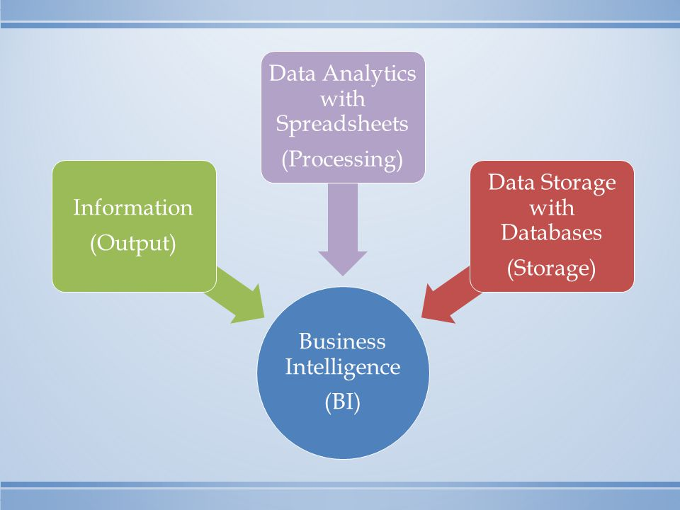 Business Intelligence (BI) Information (Output) Data Analytics with Spreadsheets (Processing) Data Storage with Databases (Storage)