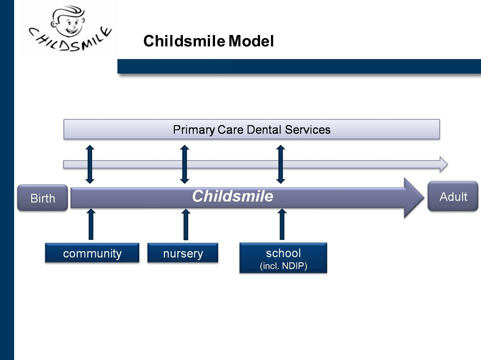 Childsmile Model