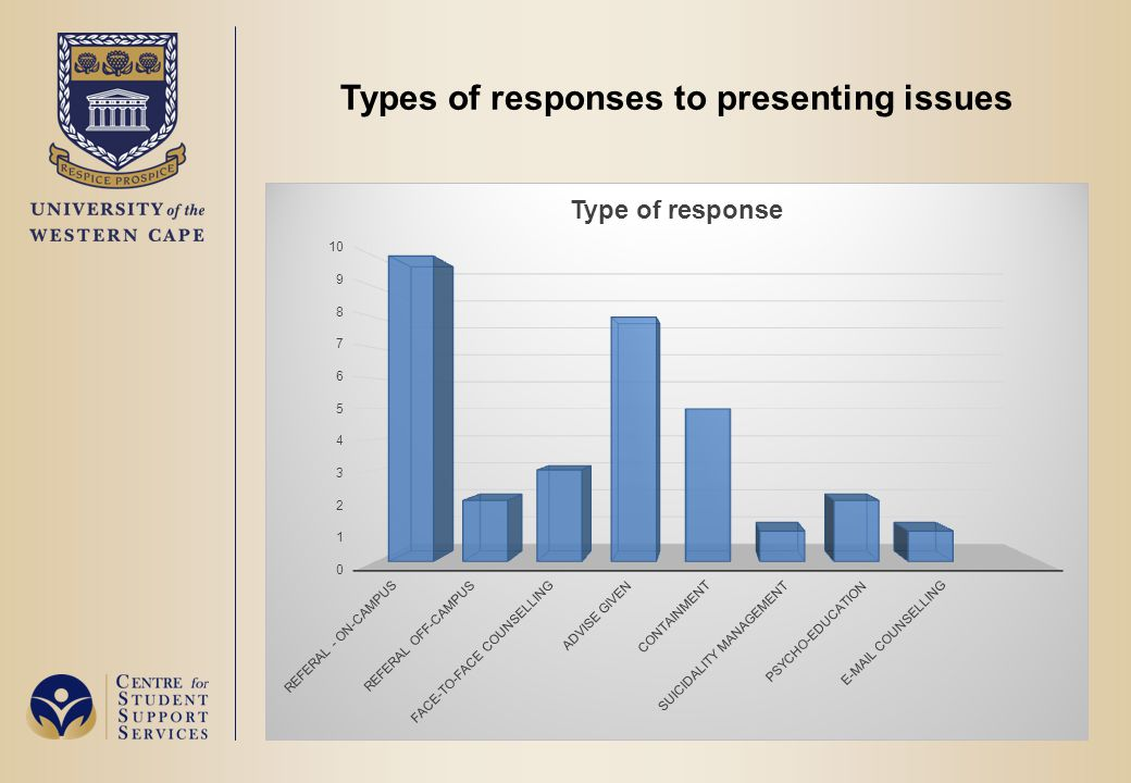 Types of responses to presenting issues