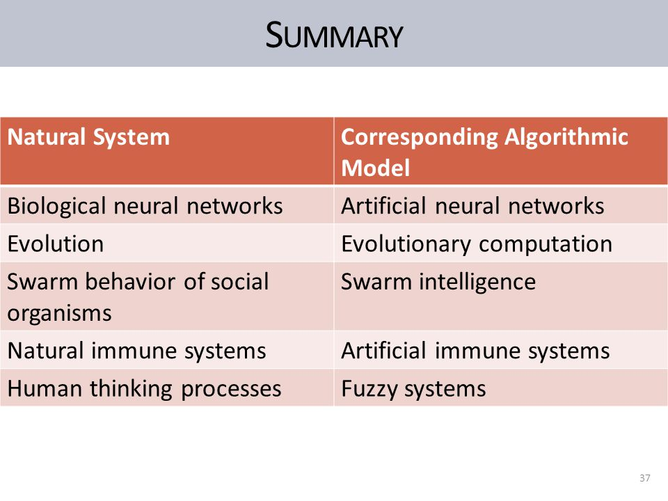 S UMMARY 37 Natural SystemCorresponding Algorithmic Model Biological neural networksArtificial neural networks EvolutionEvolutionary computation Swarm behavior of social organisms Swarm intelligence Natural immune systemsArtificial immune systems Human thinking processesFuzzy systems