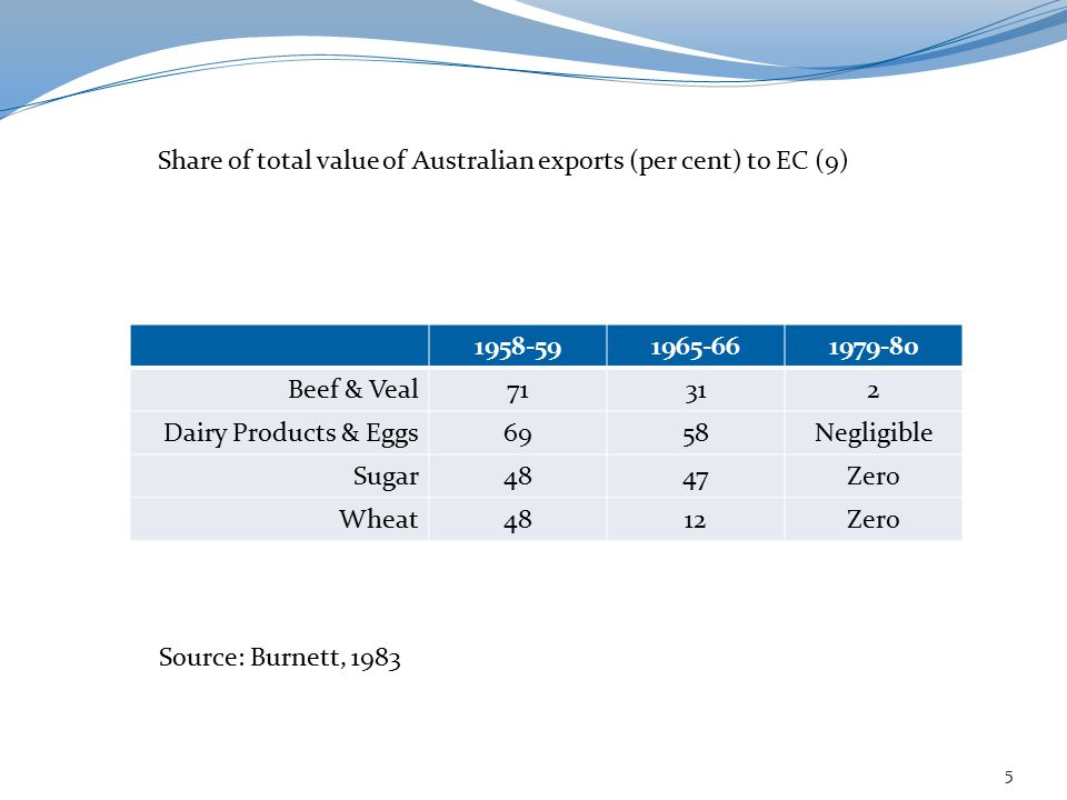 1958-591965-661979-80 Beef & Veal71312 Dairy Products & Eggs6958Negligible Sugar4847Zer0 Wheat4812Zero Share of total value of Australian exports (per cent) to EC (9) Source: Burnett, 1983 5