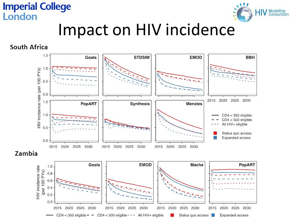 Impact on HIV incidence South Africa Zambia