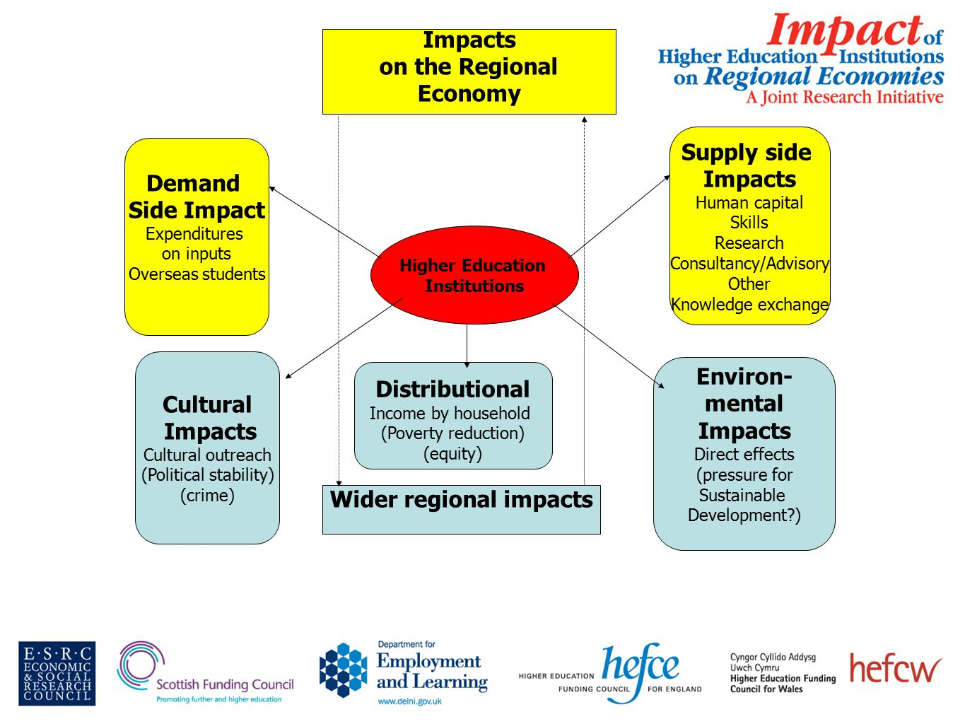 Demand Side Impact Expenditures on inputs Overseas students Higher Education Institutions Supply side Impacts Human capital Skills Research Consultancy/Advisory Other Knowledge exchange Impacts on the Regional Economy Cultural Impacts Cultural outreach (Political stability) (crime) Environ- mental Impacts Direct effects (pressure for Sustainable Development ) Distributional Income by household (Poverty reduction) (equity) Wider regional impacts