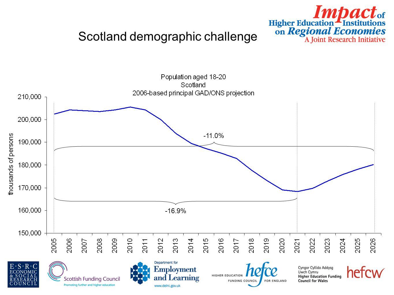 Scotland demographic challenge -16.9% -11.0%