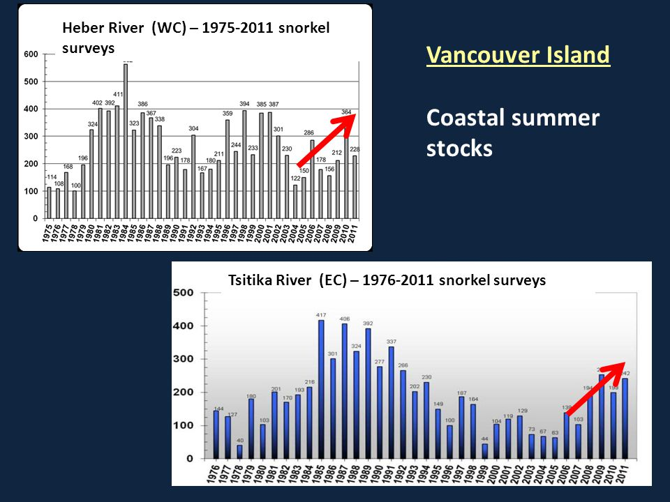 Heber River (WC) – 1975-2011 snorkel surveys Tsitika River (EC) – 1976-2011 snorkel surveys Vancouver Island Coastal summer stocks