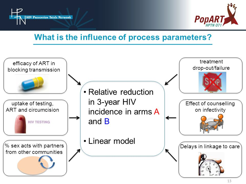 What is the influence of process parameters.