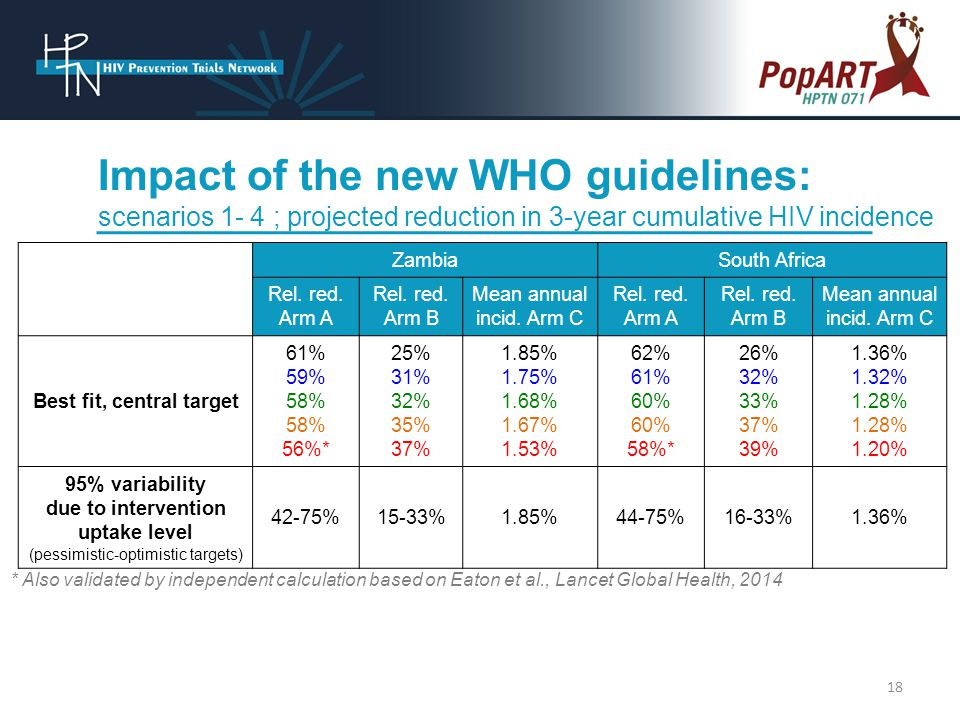 Impact of the new WHO guidelines: scenarios 1- 4 ; projected reduction in 3-year cumulative HIV incidence ZambiaSouth Africa Rel.