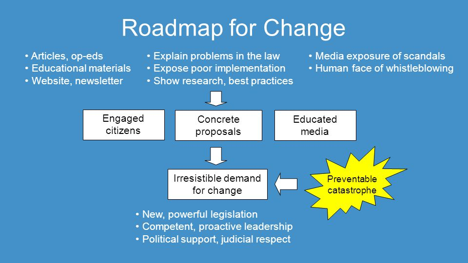 Roadmap for Change Explain problems in the law Expose poor implementation Show research, best practices Engaged citizens Concrete proposals Irresistible demand for change Educated media Media exposure of scandals Human face of whistleblowing Articles, op-eds Educational materials Website, newsletter Preventable catastrophe New, powerful legislation Competent, proactive leadership Political support, judicial respect
