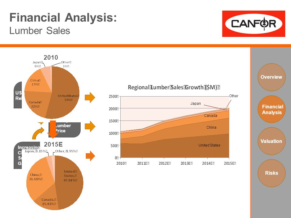 Financial Analysis: Lumber Sales US Housing Rebound Increasing Chinese Supply Gap Rising Lumber Price Overview Financial Analysis Valuation Risks Cana