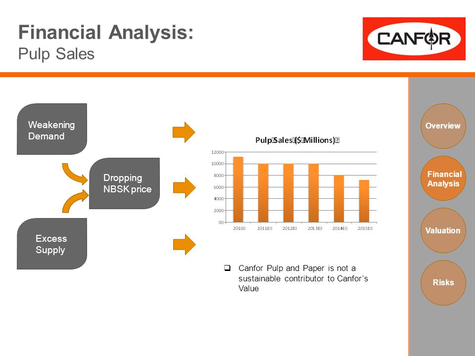 Financial Analysis: Pulp Sales Weakening Demand Excess Supply Dropping NBSK price Overview Financial Analysis Valuation Risks  Canfor Pulp and Paper