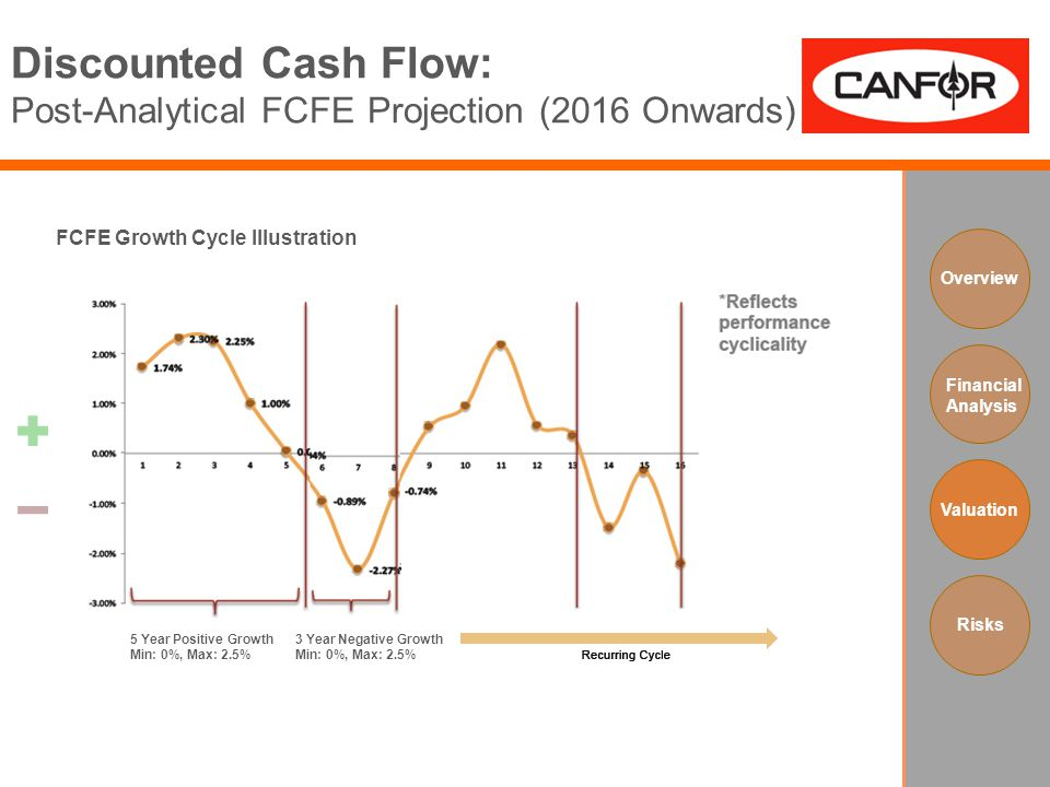 Discounted Cash Flow: Post-Analytical FCFE Projection (2016 Onwards) Overview Financial Analysis Valuation Risks FCFE Growth Cycle Illustration 5 Year