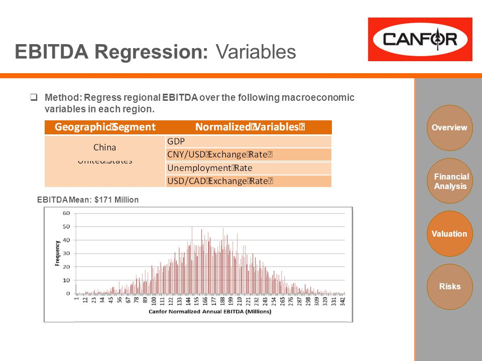 EBITDA Regression: Variables Overview Financial Analysis Valuation Risks  Method: Regress regional EBITDA over the following macroeconomic variables