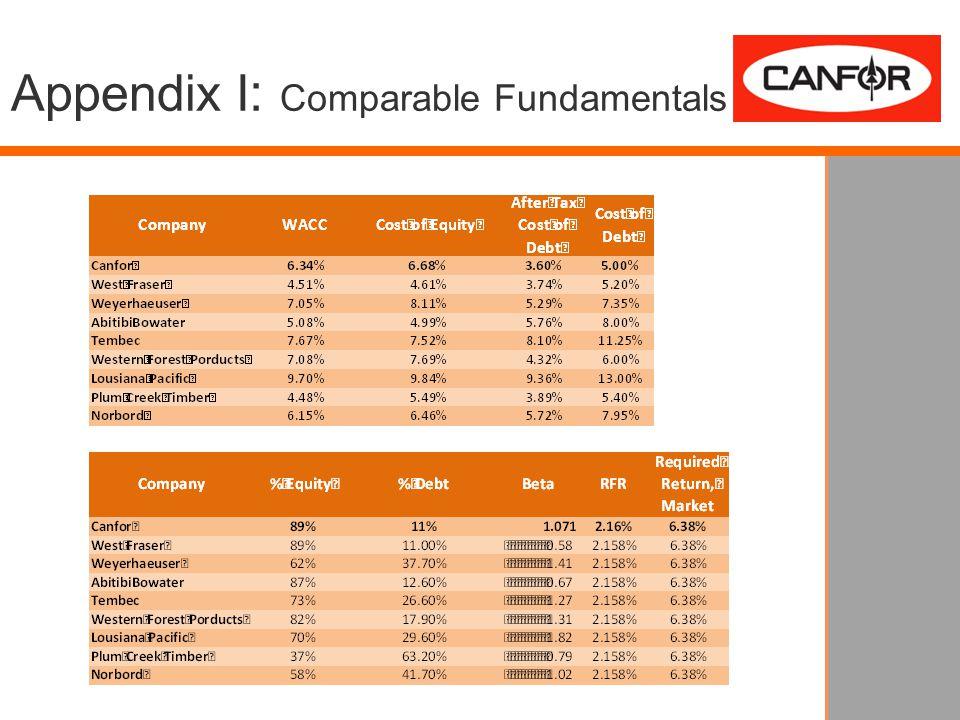 Appendix I : Comparable Fundamentals