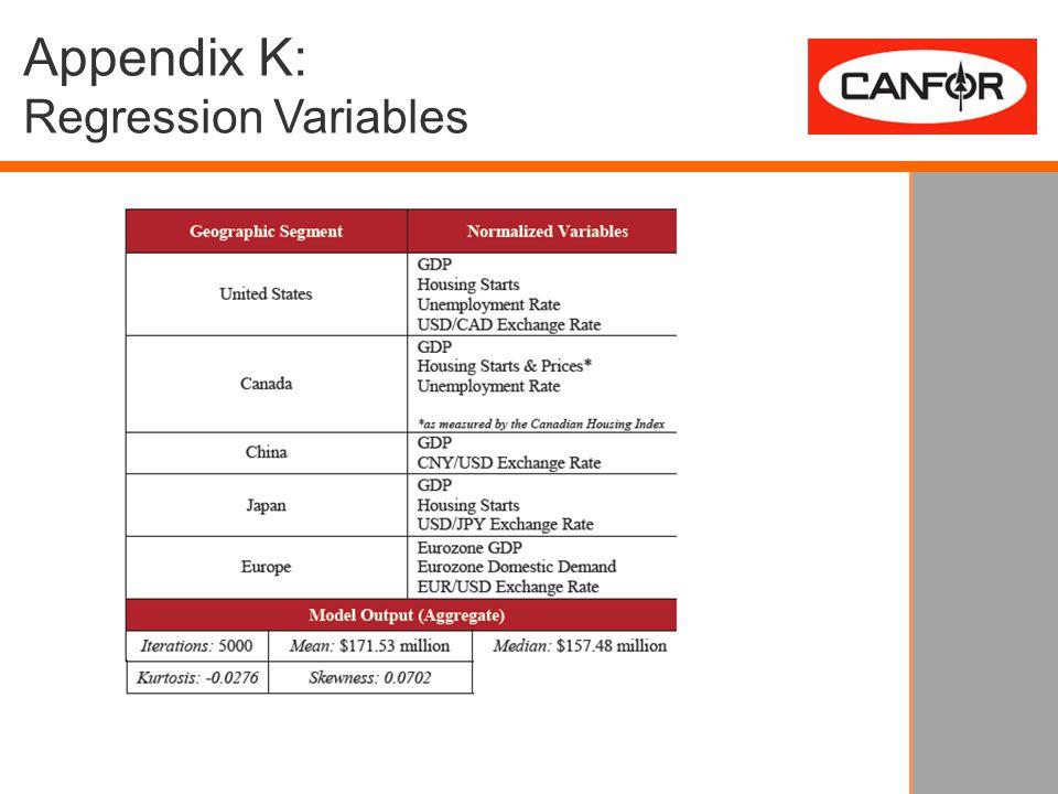 Appendix K: Regression Variables