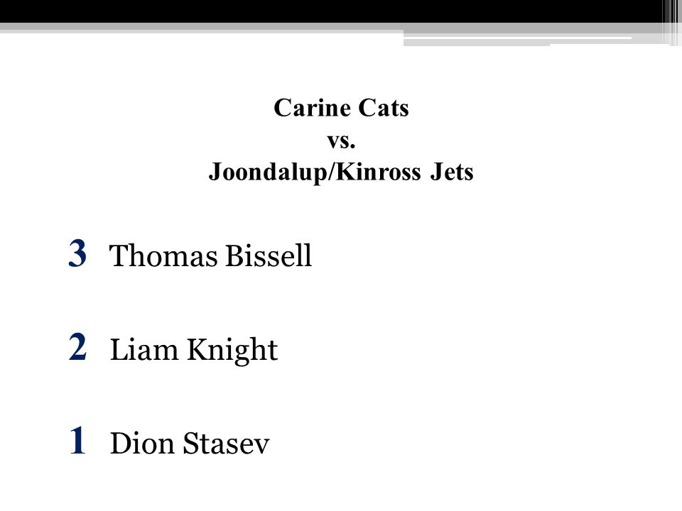 Carine Cats vs. Joondalup/Kinross Jets 3 Thomas Bissell 2 Liam Knight 1 Dion Stasev