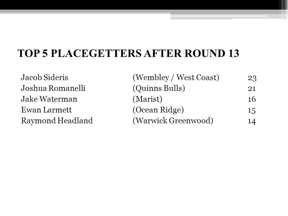 TOP 5 PLACEGETTERS AFTER ROUND 13 Jacob Sideris (Wembley / West Coast)23 Joshua Romanelli (Quinns Bulls) 21 Jake Waterman (Marist) 16 Ewan Larmett (Oc