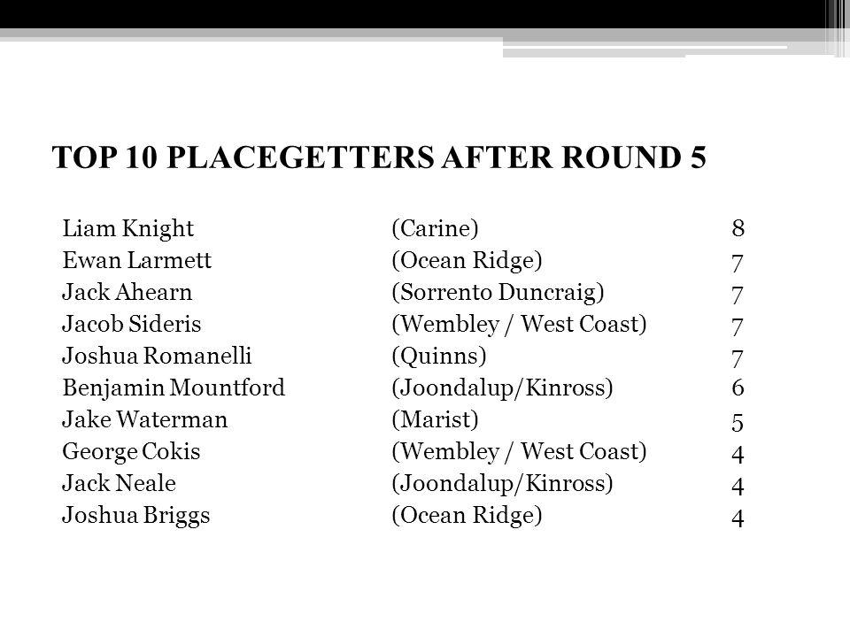 TOP 10 PLACEGETTERS AFTER ROUND 5 Liam Knight (Carine) 8 Ewan Larmett (Ocean Ridge) 7 Jack Ahearn (Sorrento Duncraig) 7 Jacob Sideris (Wembley / West