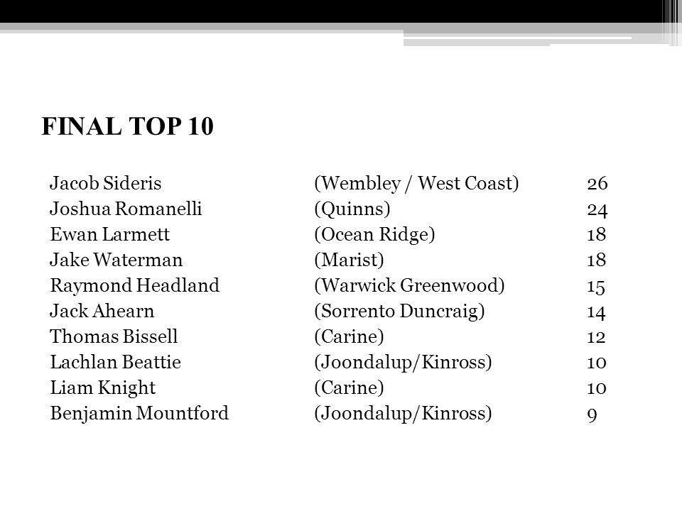 FINAL TOP 10 Jacob Sideris (Wembley / West Coast)26 Joshua Romanelli (Quinns) 24 Ewan Larmett (Ocean Ridge) 18 Jake Waterman (Marist) 18 Raymond Headl