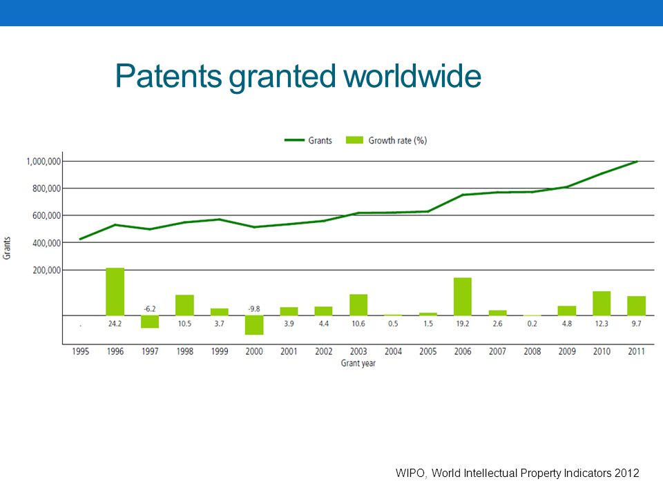 Patents granted worldwide WIPO, World Intellectual Property Indicators 2012