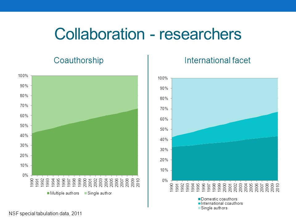 Collaboration - researchers CoauthorshipInternational facet NSF special tabulation data, 2011