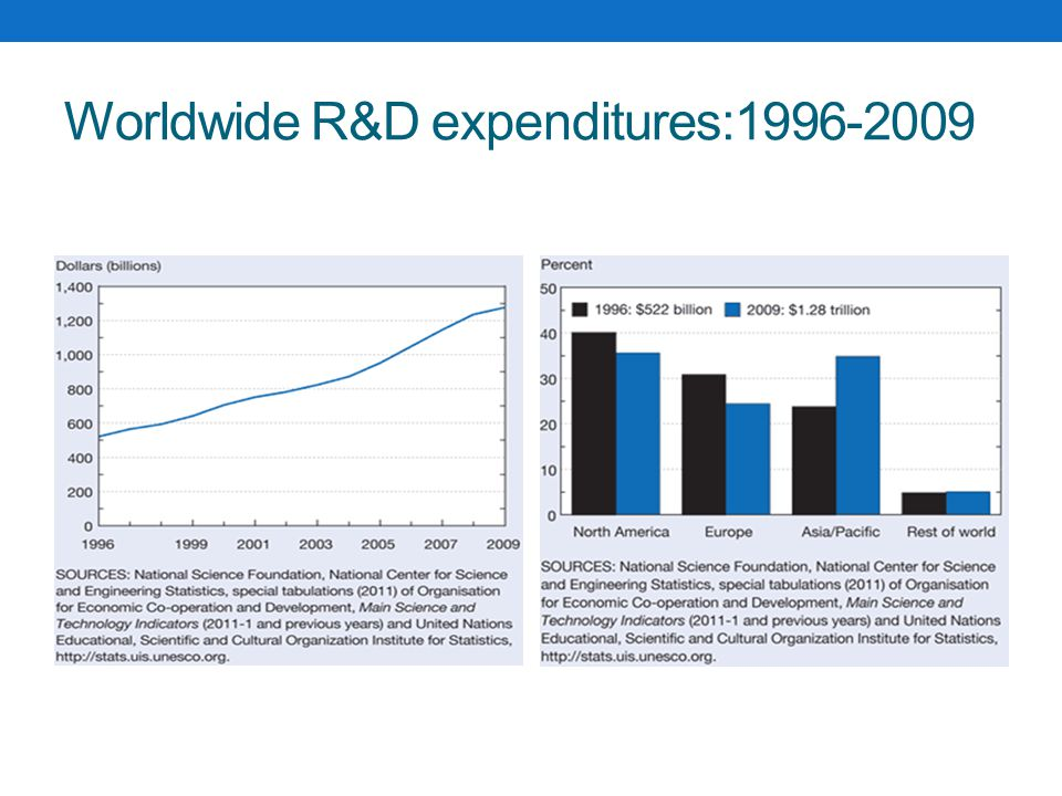 Worldwide R&D expenditures:1996-2009