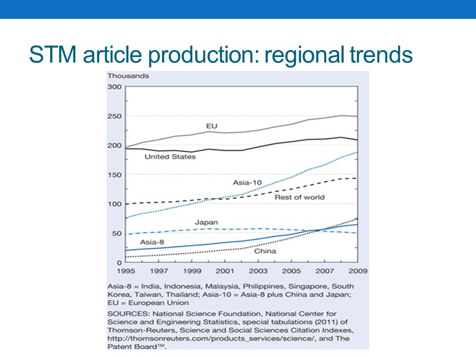 STM article production: regional trends
