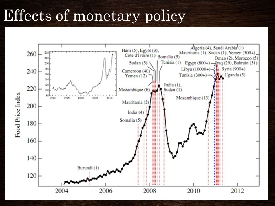 Effects of monetary policy