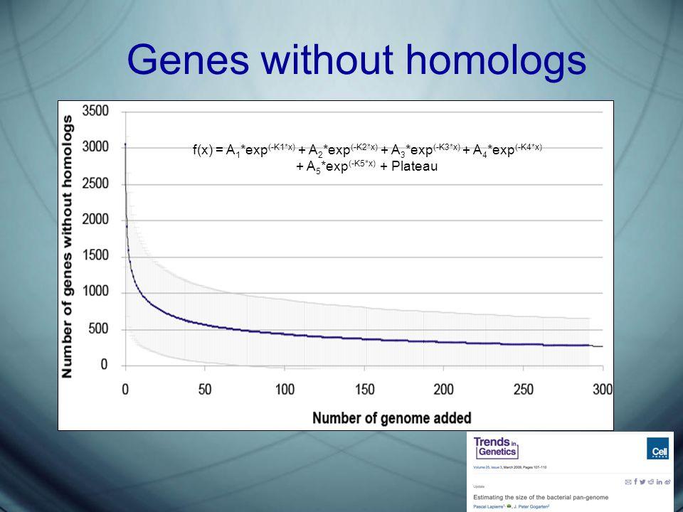 Genes without homologs f(x) = A 1 *exp (-K1*x) + A 2 *exp (-K2*x) + A 3 *exp (-K3*x) + A 4 *exp (-K4*x) + A 5 *exp (-K5*x) + Plateau