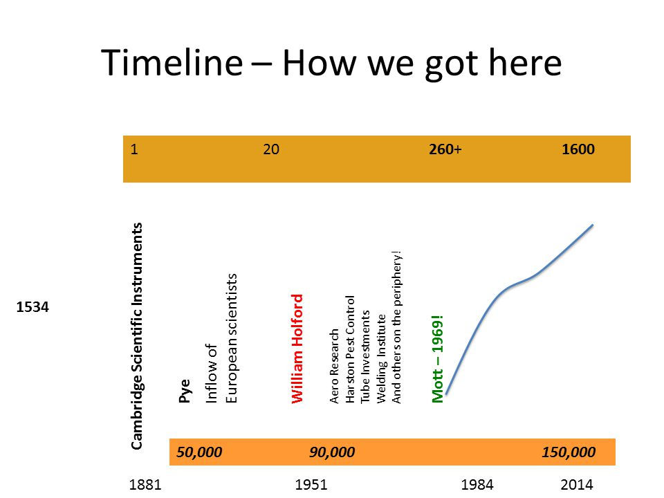 50,00090,000150,000 Timeline – How we got here 1881195119842014 1534 Cambridge Scientific Instruments Pye Aero Research Harston Pest Control Tube Investments Welding Institute And others on the periphery.