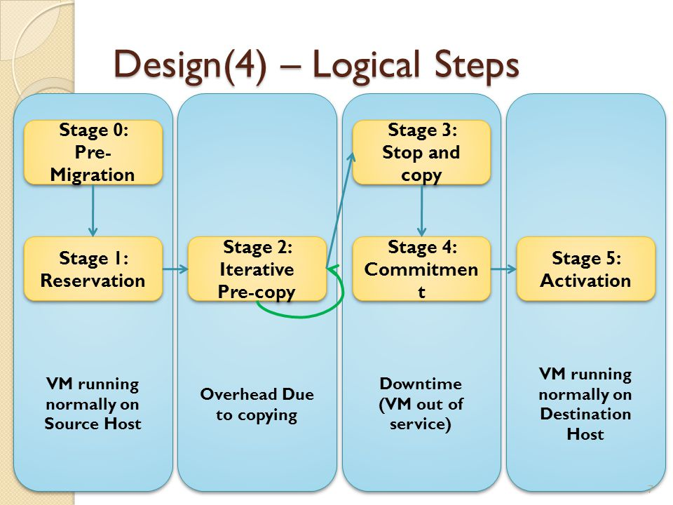 Design(5) – Logical Steps Stage 0: Pre-Migration ◦ Preselect target host Stage 1: Reservation ◦ Confirm the resource are available on destination host Stage 2: Iterative Pre- copy ◦ First iteration, all pages are transferred from source to destination ◦ Subsequent iteration, copy dirty pages during the previous transfer phase 8