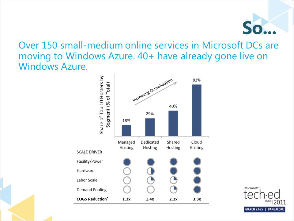 So... Over 150 small-medium online services in Microsoft DCs are moving to Windows Azure.