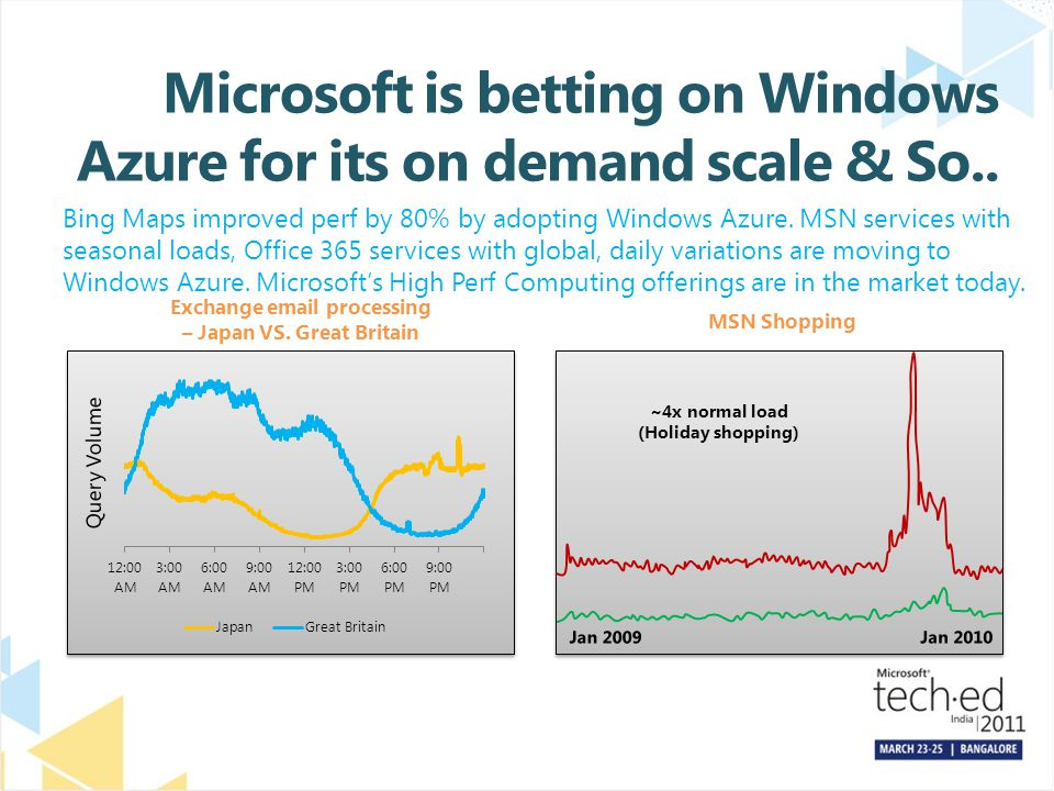 Microsoft is betting on Windows Azure for its on demand scale & So..
