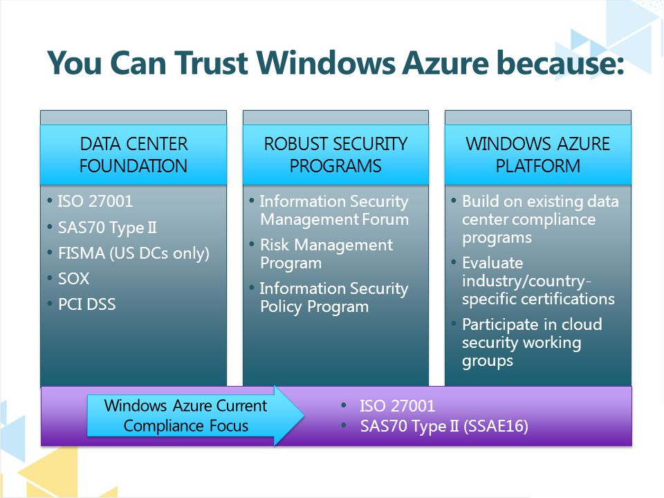 You Can Trust Windows Azure because: DATA CENTER FOUNDATION ISO 27001 SAS70 Type II FISMA (US DCs only) SOX PCI DSS ROBUST SECURITY PROGRAMS Information Security Management Forum Risk Management Program Information Security Policy Program WINDOWS AZURE PLATFORM Build on existing data center compliance programs Evaluate industry/country- specific certifications Participate in cloud security working groups ISO 27001 SAS70 Type II (SSAE16)