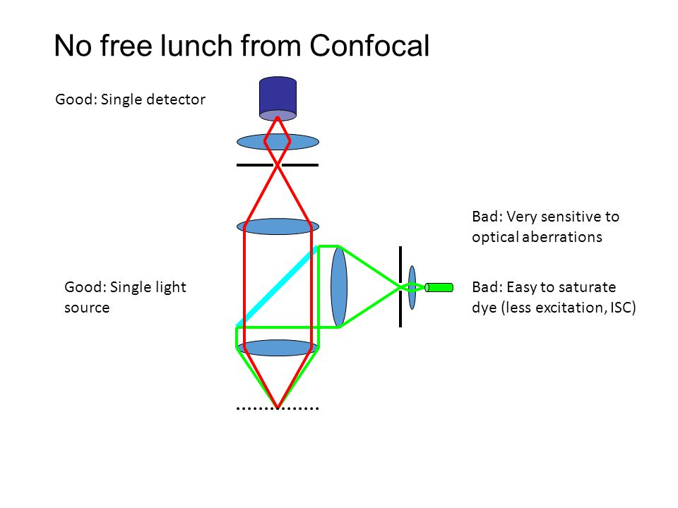 Good: Single detector Bad: Easy to saturate dye (less excitation, ISC) No free lunch from Confocal Good: Single light source Bad: Very sensitive to optical aberrations