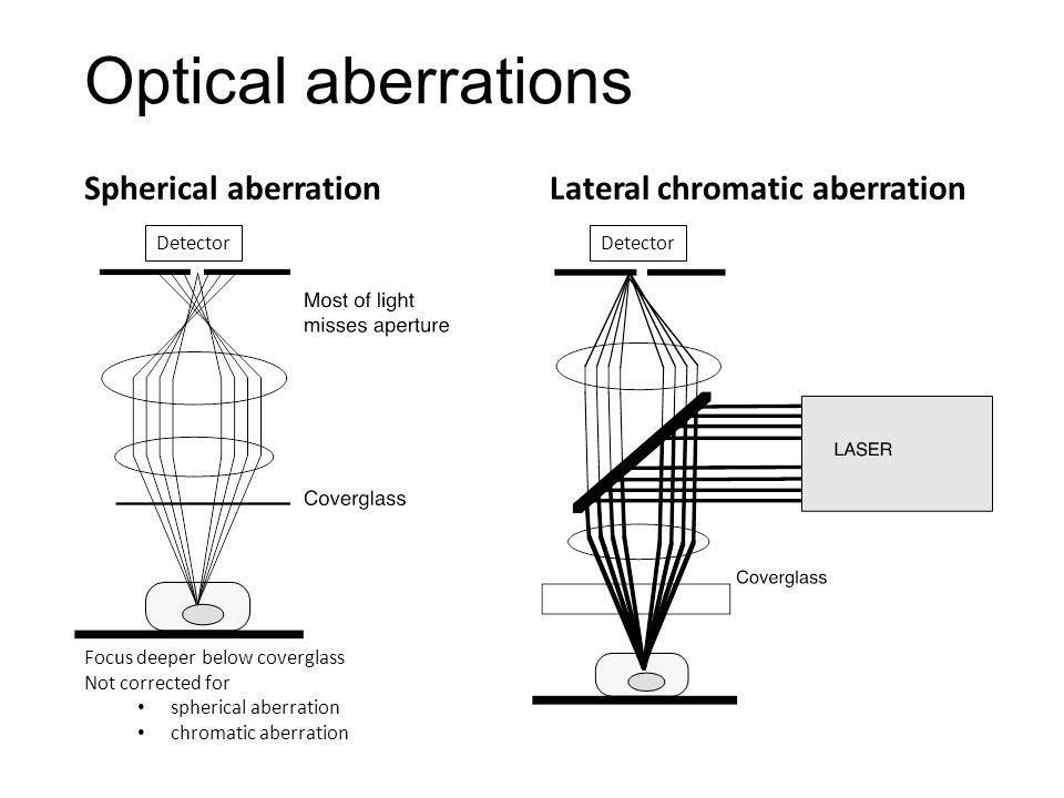 Optical aberrations Spherical aberrationLateral chromatic aberration Focus deeper below coverglass Not corrected for spherical aberration chromatic aberration Detector