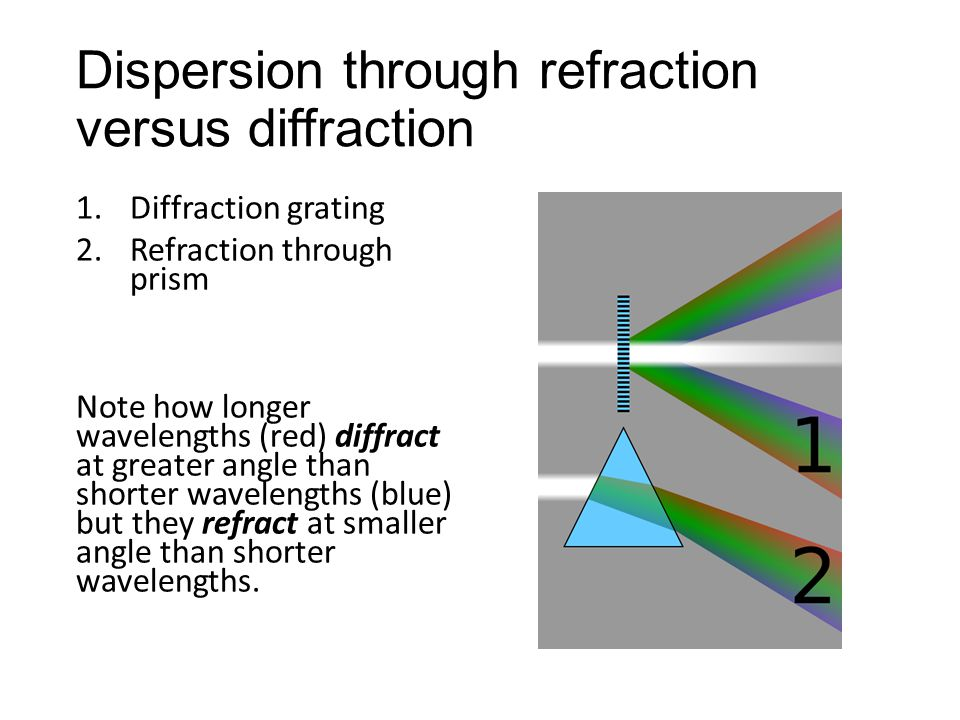 Dispersion through refraction versus diffraction 1.Diffraction grating 2.Refraction through prism Note how longer wavelengths (red) diffract at greater angle than shorter wavelengths (blue) but they refract at smaller angle than shorter wavelengths.