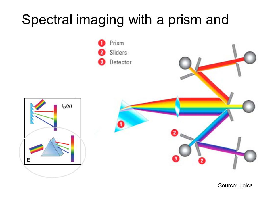 Spectral imaging with a prism and mirrors