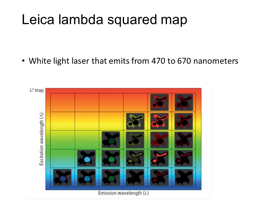 Leica lambda squared map White light laser that emits from 470 to 670 nanometers